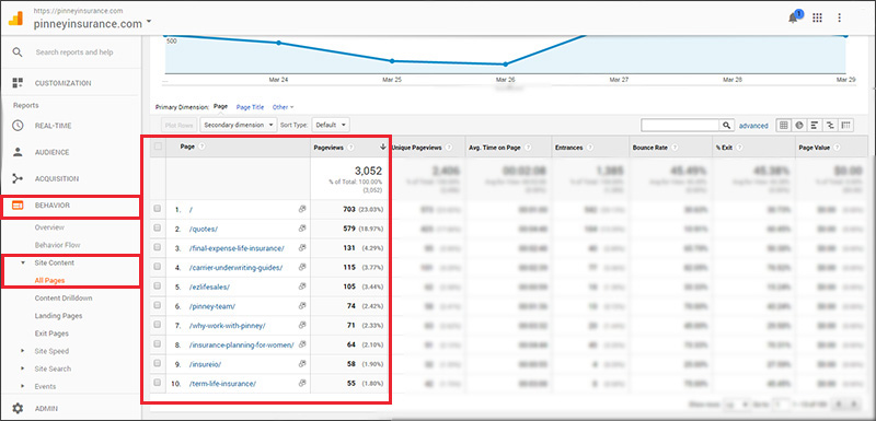 A site's most-viewed pages as seen in Google Analytics