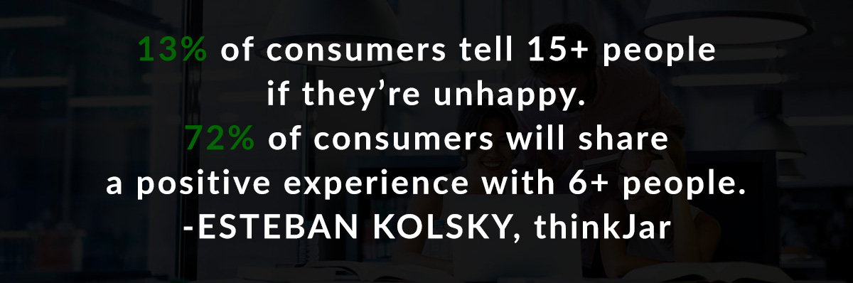 13% of consumers tell 15+ people if they're unhappy. 72% of consumers will share a positive experience with 6+ people. Esteban Kolsky, thinkJar