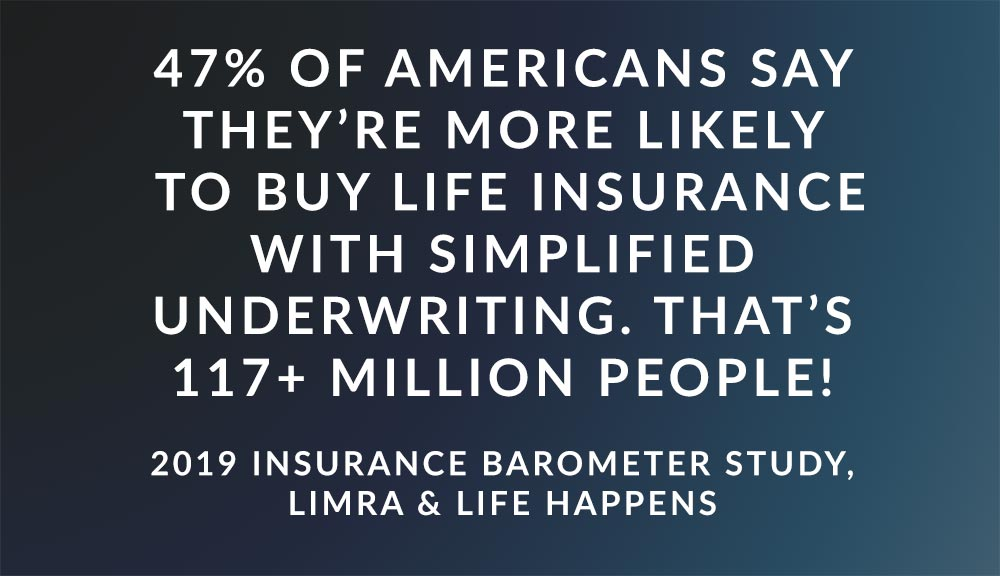 47% of Americans say they're more likely to buy via simplified underwriting compared to traditional underwriting. That equates to over 117 million Americans! -2019 Insurance Barometer Study, LIMRA & Life Happens
