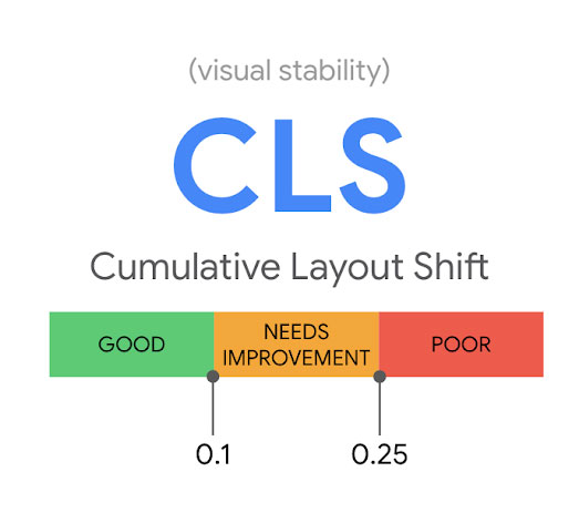 Screenshot of the Google graphic showing desirable CSL time of less than 0.1 seconds.