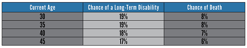 Probability of a Long-Term Disability vs. Death