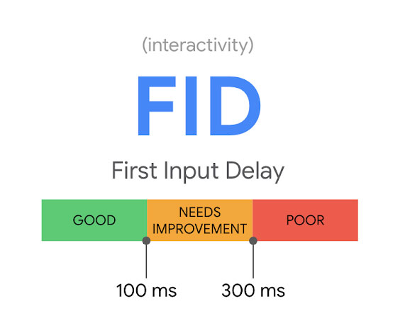 Screenshot of the Google graphic showing desirable FID loading time by less than 100 milliseconds.