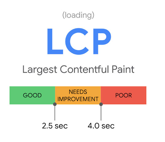 Screenshot of the Google graphic showing desirable LCP loading time by 2.5 seconds.