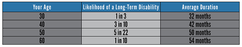 Likelihood of a Long-Term Disability
