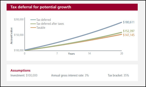 Chart showing how compound interest grows faster for tax-deferred financial vehicles than after-tax financial vehicles. Call us for more detail at 1-800-823-4852.