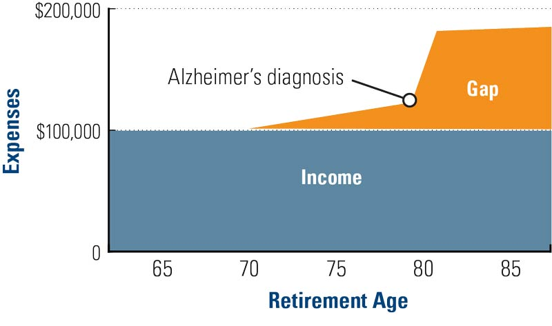 Retirement income gap graph - from OneAmerica