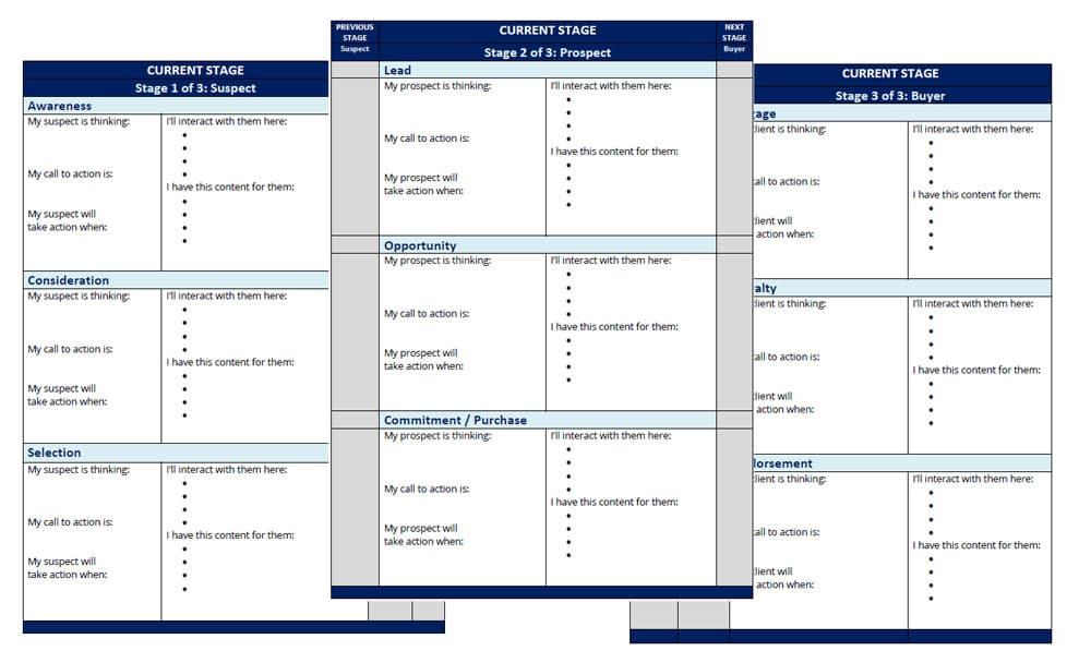 Screenshot of the 3-page customer journey map template