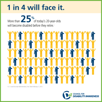 Disability Insurance Awareness Month: 1 in 4 will face a disability.