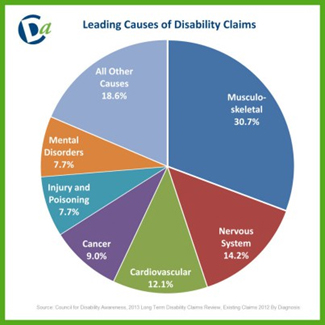 Disability Insurance Awareness Month: Leading Causes of Disability Claims