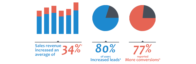 Average increase in revenue, leads, and conversions among users of marketing automation