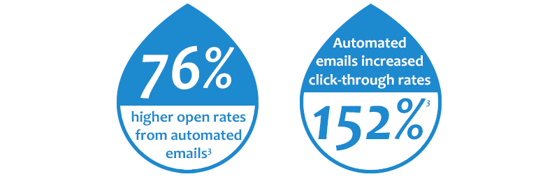 Increased open rate and click-through rate among users of automated marketing emails