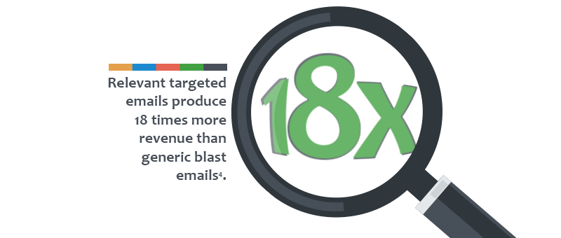 Relevancy increases more 18x more revenue among users of automated marketing emails