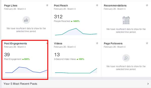 Screenshot of the Pinney Insurance Facebook page Insights, with the section on Post Engagements highlighted.