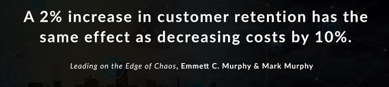 A 2% increase in customer retention has the same effect as decreasing costs by 10%. -Leading on the Edge of Chaos by Emmett C. Murphy and Mark Murphy