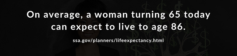 On average, a woman turning 65 today can expect to live to age 86, according to ssa.gov/planners/lifeexpectancy.html.