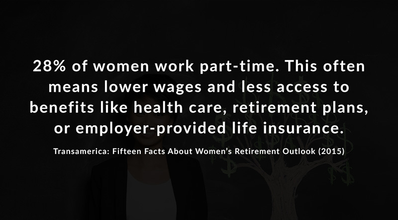 28% of women work part-time. This often means lower wages and less access to benefits like health care, retirement plans, or employer-provided life insurance, according to Transamerica: Fifteen Facts About Women's Retirement Outlook, published in 2015.