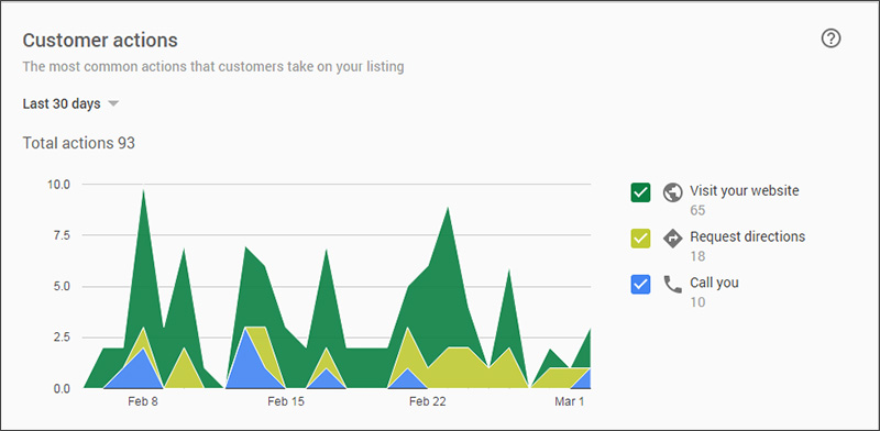 Google My Business customer actions graph