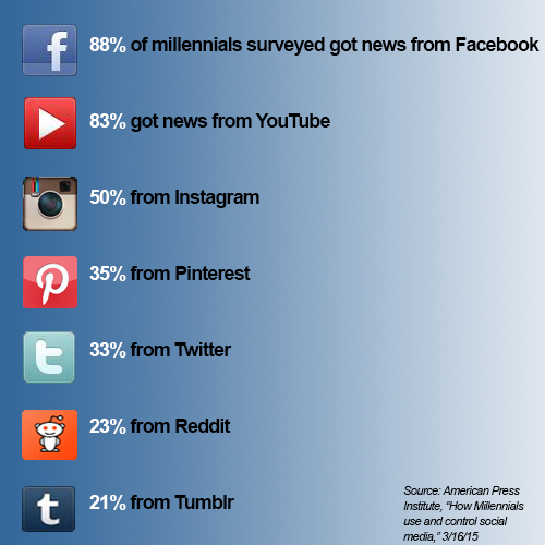 Millennial Social Media Sources