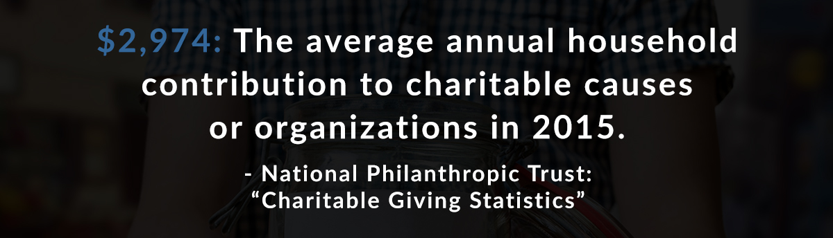 $2,974: The average annual household contribution to charitable causes or organizations in 2015. – National Philanthropic Trust: Charitable Giving Statistics