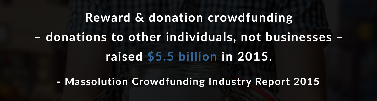 Reward & donation crowdfunding – donations to other individuals, not businesses – raised $5.5 billion in 2015. - Massolution Crowdfunding Industry Report 2015