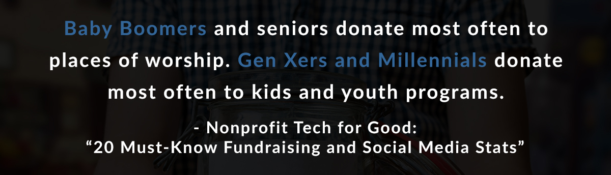 Baby Boomers and seniors donate most often to places of worship. Gen Xers and Millennials donate most often to kids and youth programs. –Nonprofit Tech for Good: 20 Must-Know Fundraising and Social Media Stats