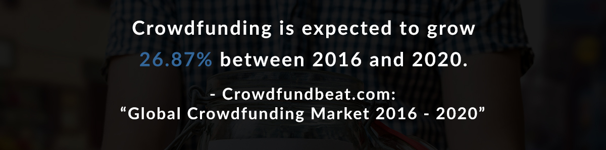 Crowdfunding is expected to grow 26.87% between 2016 and 2020. – Crowdfundbeat.com: Global Crowdfunding Market 2016-2020