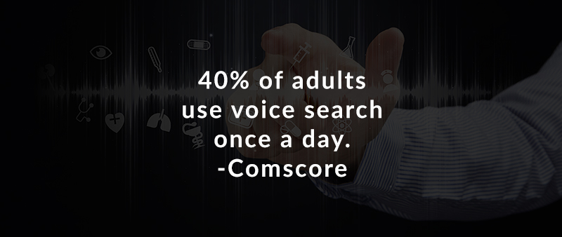40% of adults use voice search once a day. – Comscore
