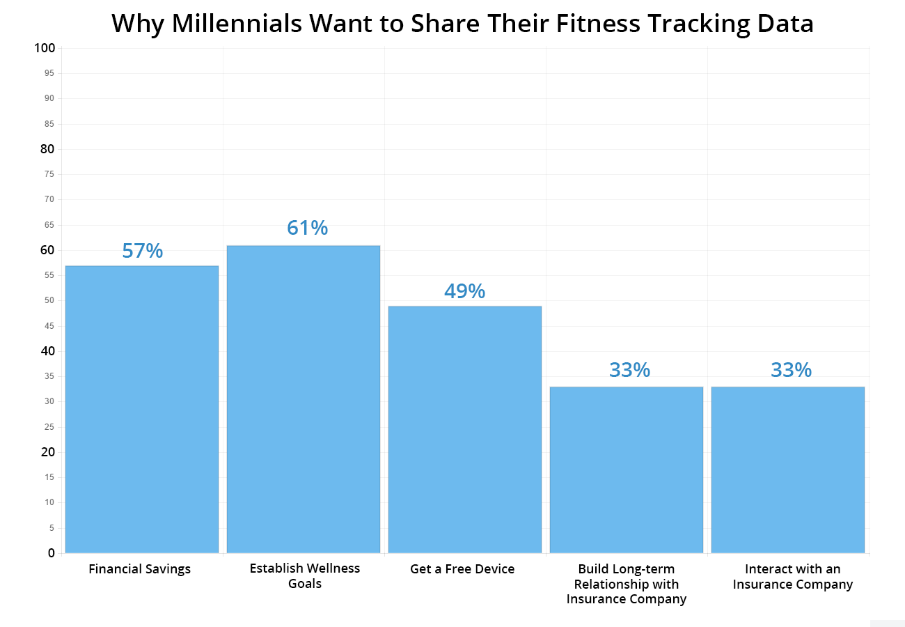 Why Millennials Want to Share Their Fitness Tracking Data: 57% for financial savings, 61% to establish wellness goals, 49% to get a free device, 33% to build a long-term relationship with insurance company, and 33% to interact with an insurance company.