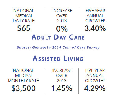 LTCcosts-genworth-daycareassistedliving