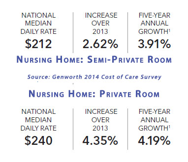 LTCcosts-genworth-nursinghome